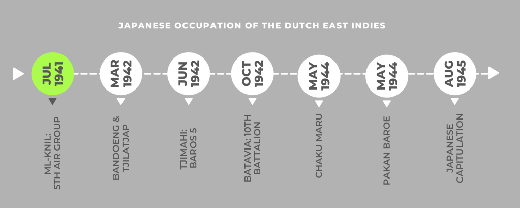 Johannes Hubertus Theodorus Gerardu - timeline during the Japanese occupation of the Dutch East Indies